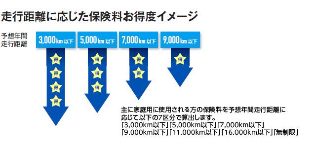 走行距離に応じた保険料お得度イメージ