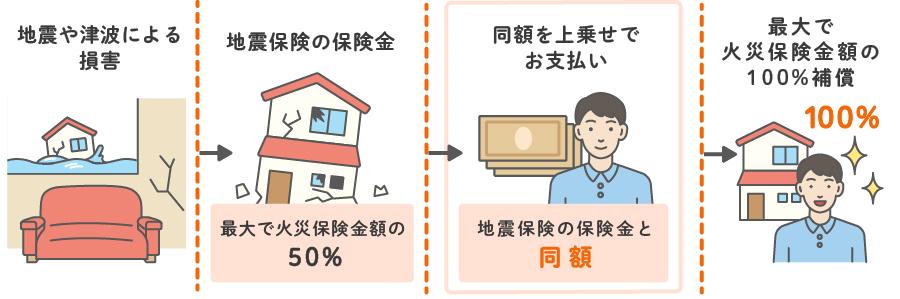 保険 地震 火災 保険 火災保険+地震保険の保険料金ランキングBEST12!(新築木造戸建編)